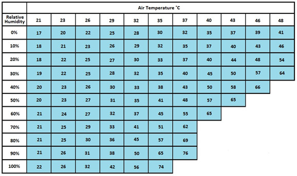 This chart lists an index to demonstrate how hot a given temperature will feel to us in various relative humidity levels.